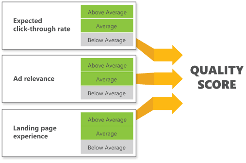 A break down diagram of how Google Adwords 'Quality Score' is explained.