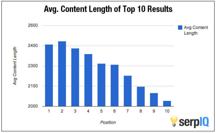 A bar chart explaining the average content length of the top 10 Google results.