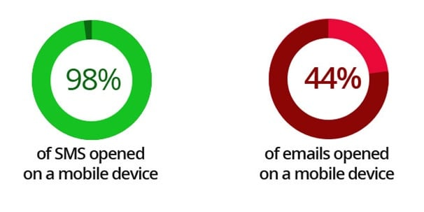 An info-graphic of SMS and email messages and their statistics of being opened on mobile devices.