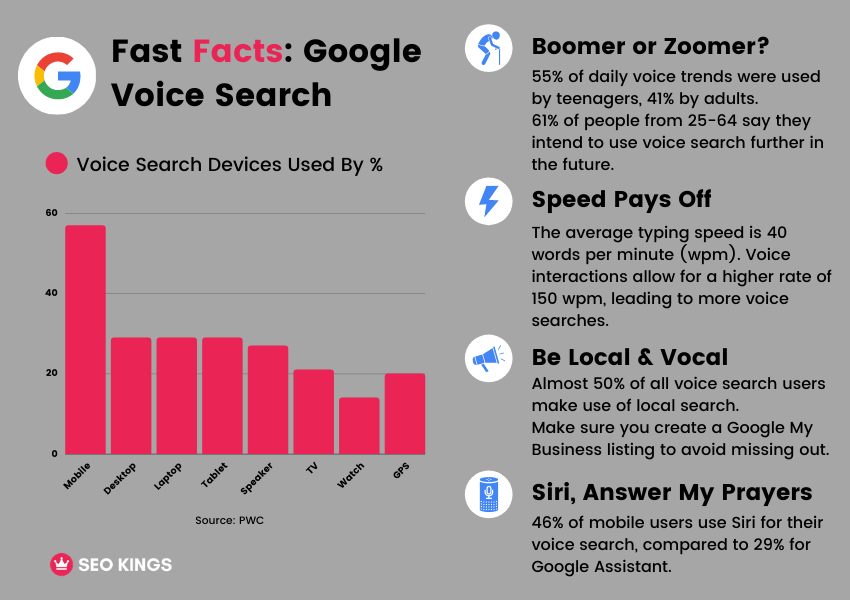 An infographic that explains what devices are most used for voice search, and 4 other voice search statistics.