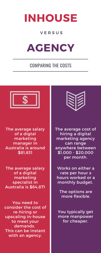 An infographic image showing the cost differences between hiring an in-house marketing analyst and hiring a digital marketing agency.