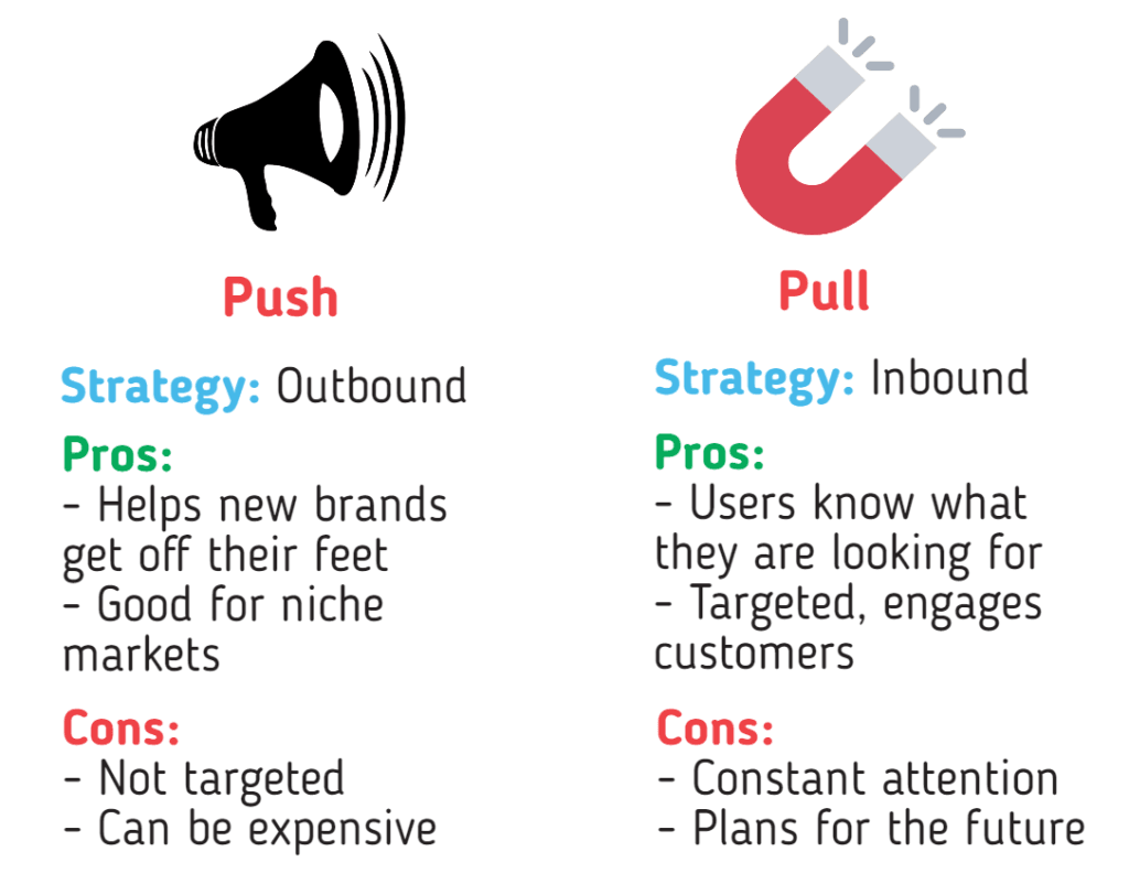 An infographic that explains the pro's and cons of push vs pull marketing.