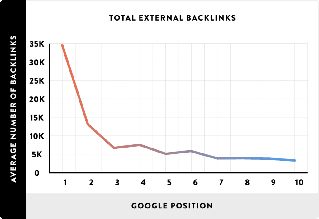 A line graph of the average number of total backlinks vs the Google position of your page, with more backlinks equalling a better position.