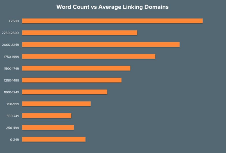 A graph that shows the word count of certain pages vs the average amount of backlinks they have.