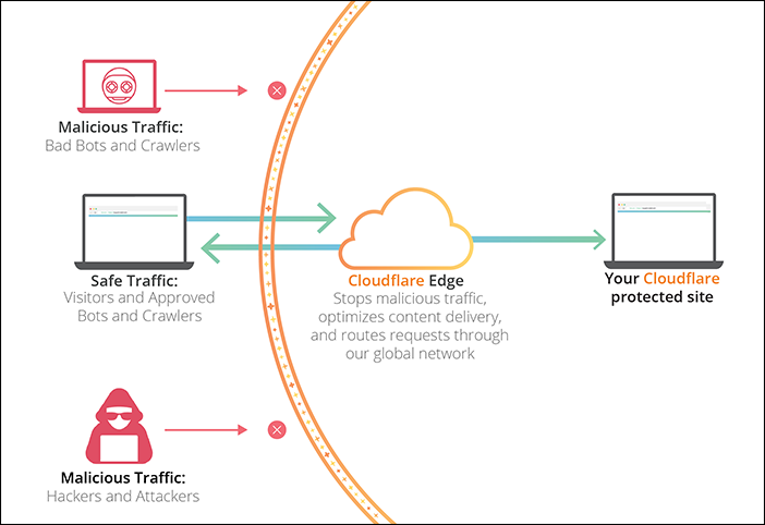 An infographic detailing how the Cloudflare CDN works.