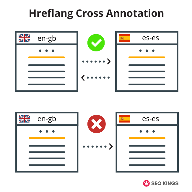 A Hreflang cross-annotation of how translated pages should link back to each other.
