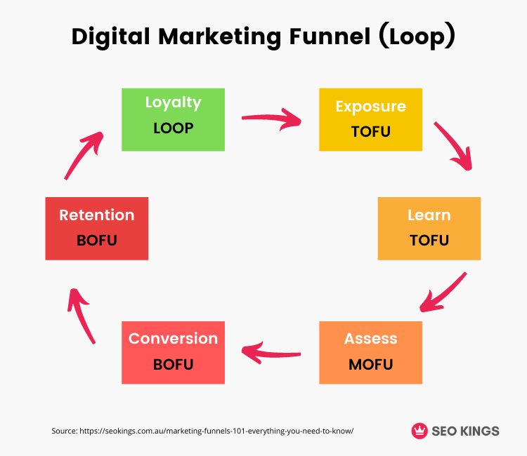 An infographic of a digital marketing funnel and the stages it involves.