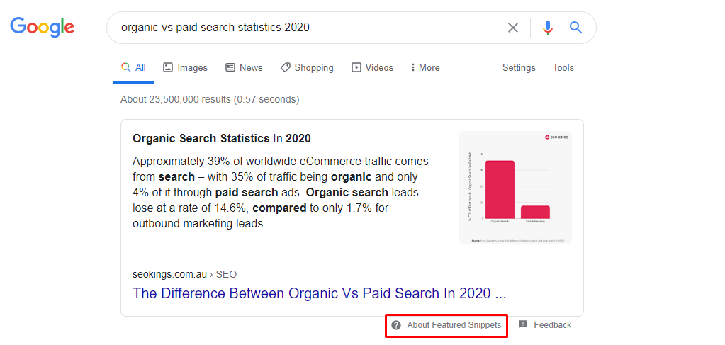 An SEO Kings featured snippet regarding organic vs paid search statistics in 2020.