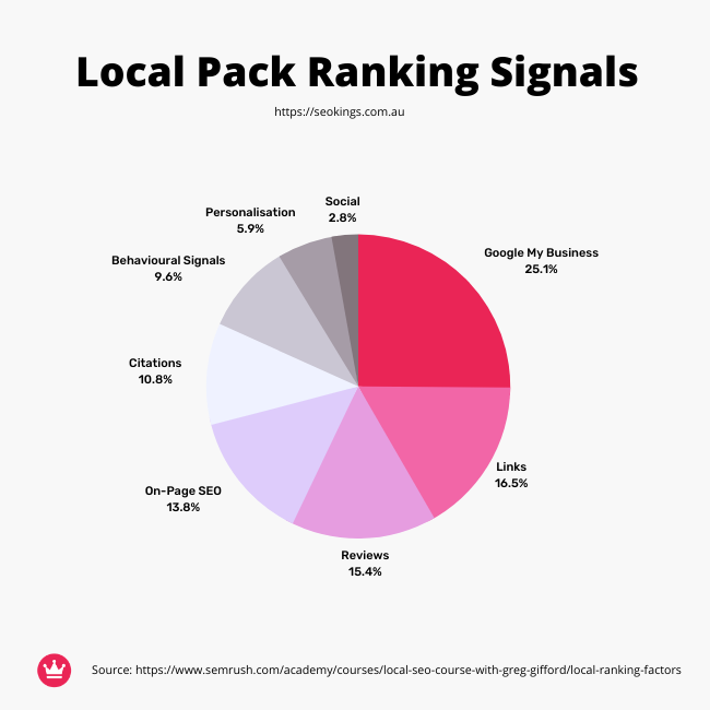 A pie graph that details the ranking signals to rank in Google's local map pack.
