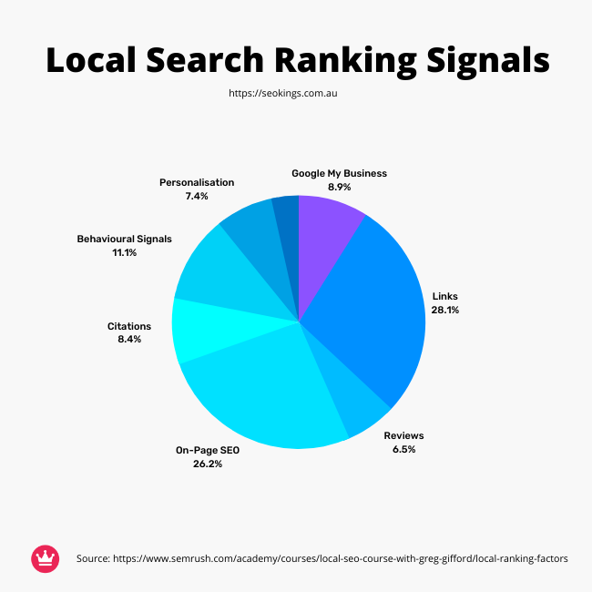 A pie graph that details the ranking signals to rank in Google's local. organic search results.