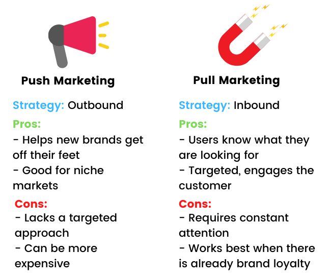 A push vs pull marketing infographic that details the pro's and con's of each marketing strategy.