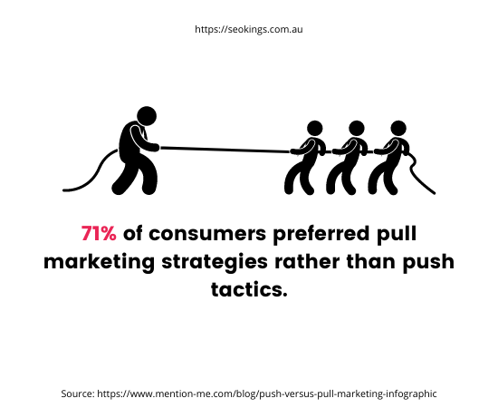 A photo of 4 men pulling on a rope and a statistic that says most consumers prefer pull marketing over push tactics.