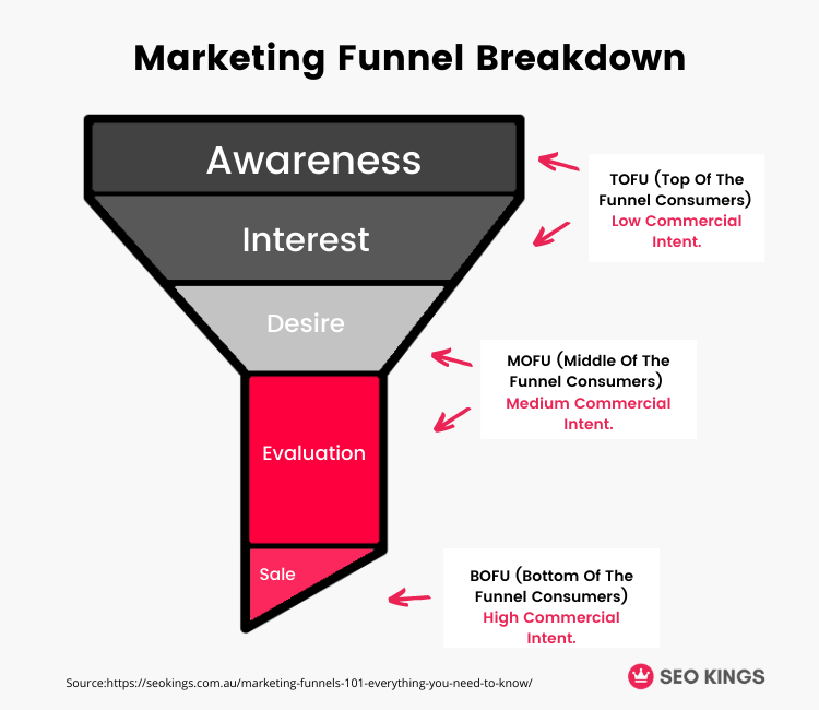 An infographic of the traditional marketing funnel, breaking down each stage in terms of top, middle and bottom funnel consumers.