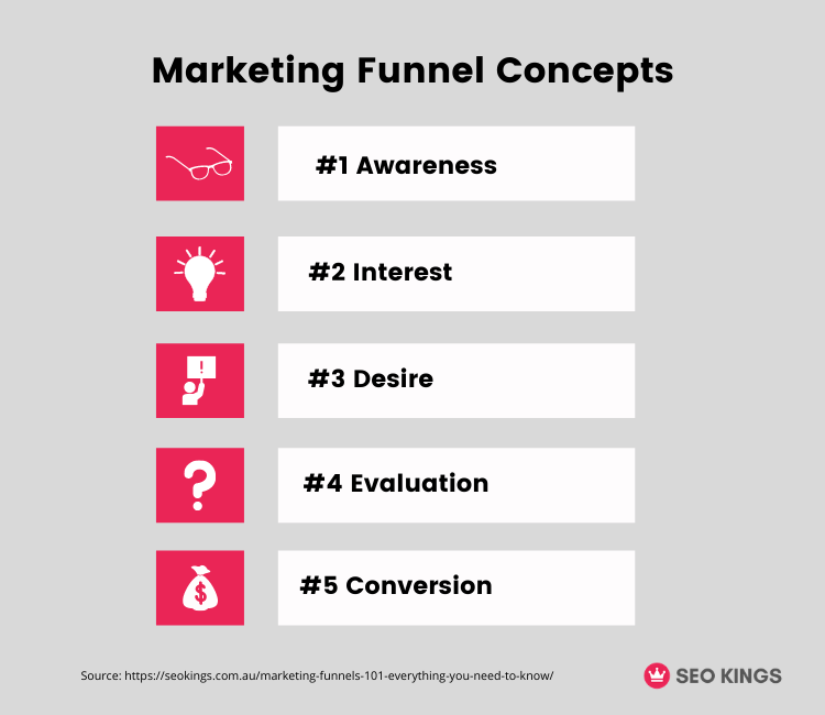 An infographic of the traditional marketing funnel concepts and what they are.