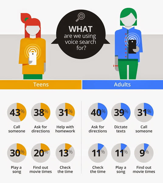 A Google infographic showing what teens use voice search for and what adults use voice search for.