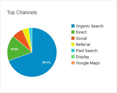 A pie chart of all the top traffic sources for a website.