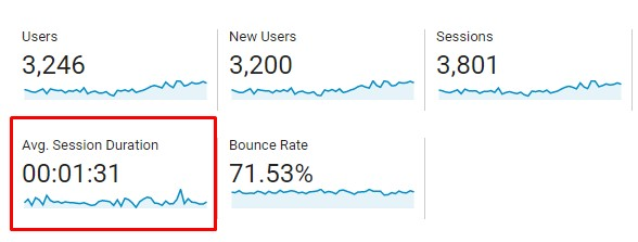 """A photo that highlights the """"average session duration"""" in Google Analytics."""