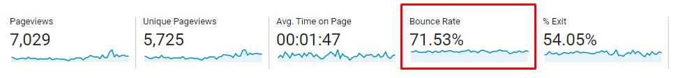 """A photo that highlights the term """"bounce rate"""" in Google Analytics."""