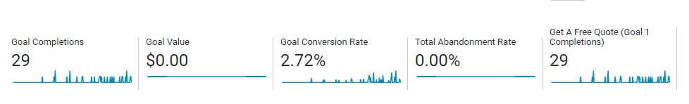 """A photo that showcases the """"goals"""" completed in Google Analytics."""