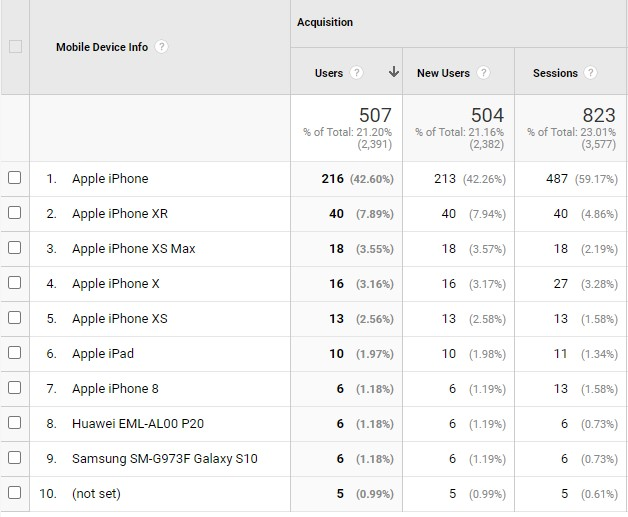 An overview of all the mobile devices in a particular Google Analytics account.