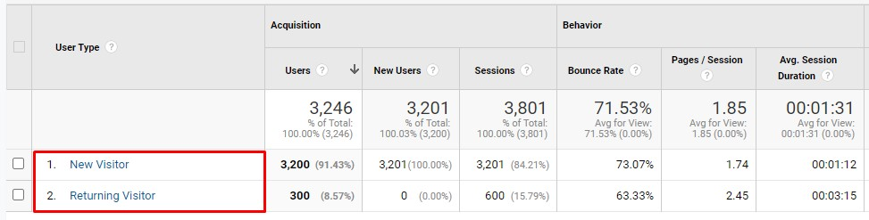 A photo that highlights new visitors vs returning visitors in Google Analytics.