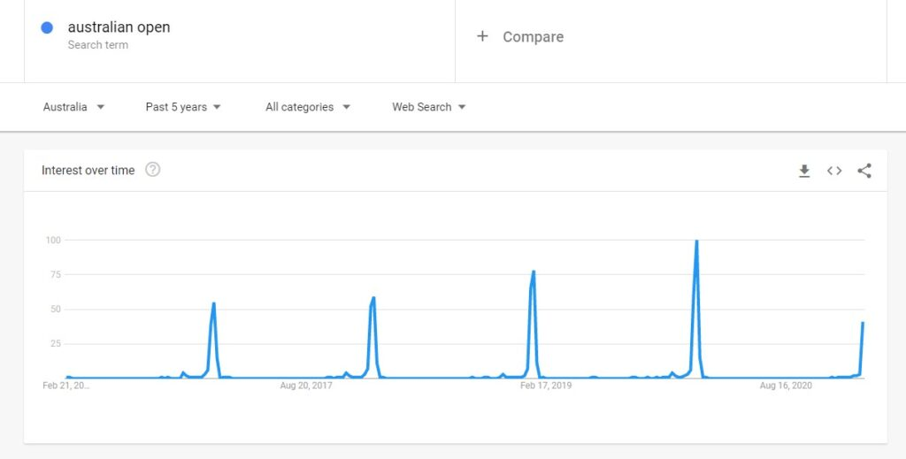 """A snapshot of Google Trends and the search term """"australian open"""""""