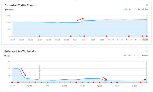 An SEMRush chart of a websites traffic trend after several Google core updates.