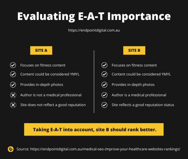 An infographic detailing how important E-A-T is when comparing two similar websites.